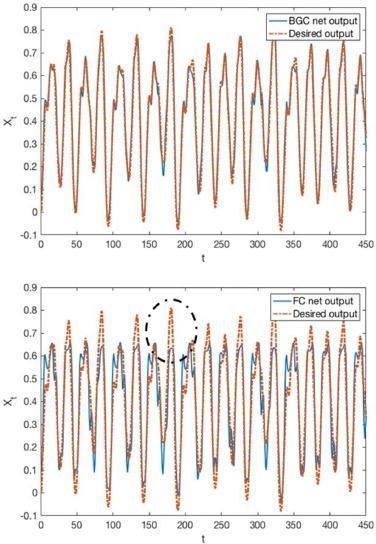 Balance gate controlled deep neural network - ScienceDirect