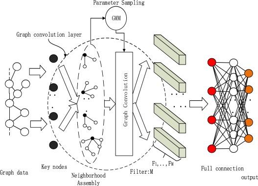 DGCNN: Disordered graph convolutional neural network based