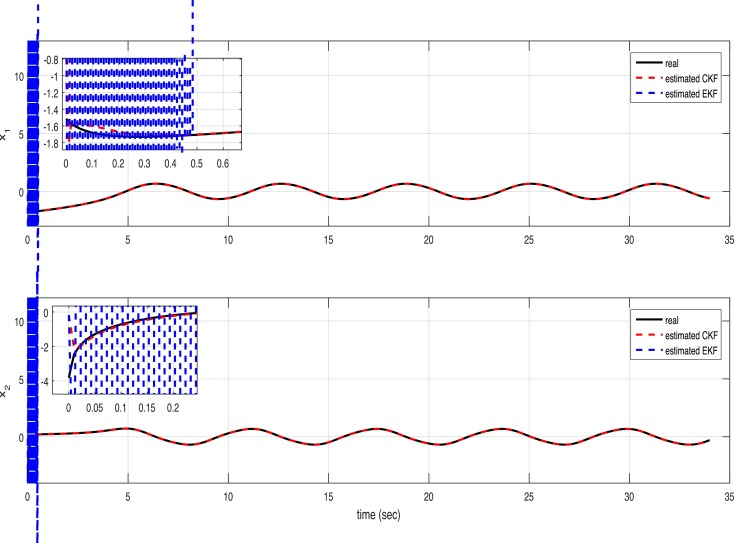 Discrete-time high order neural network identifier trained