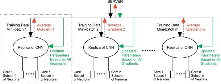 Recent advances in convolutional neural network acceleration