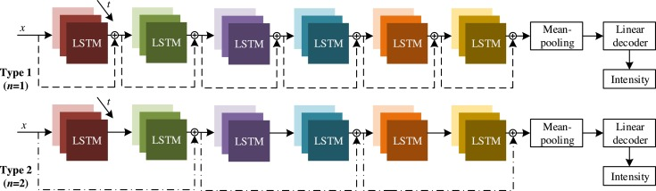 Using a stacked residual LSTM model for sentiment intensity