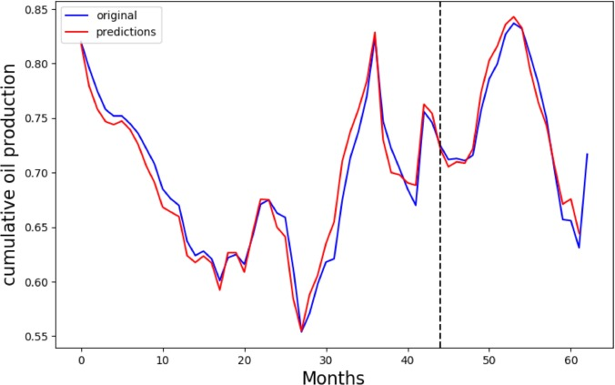 Time series forecasting of petroleum production using deep