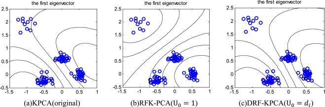 Density-sensitive Robust Fuzzy Kernel Principal Component Analysis