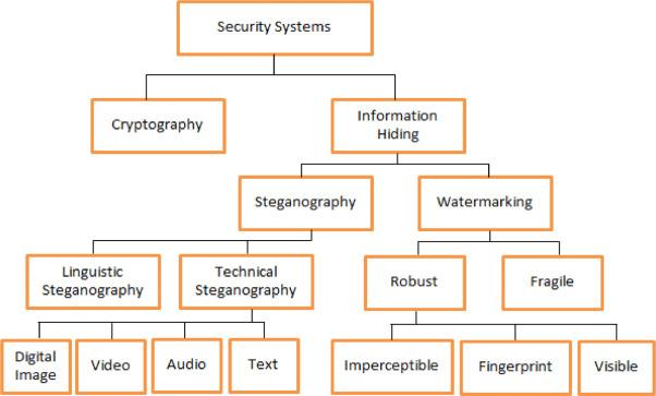 Comprehensive survey of image steganography: Techniques, Evaluations