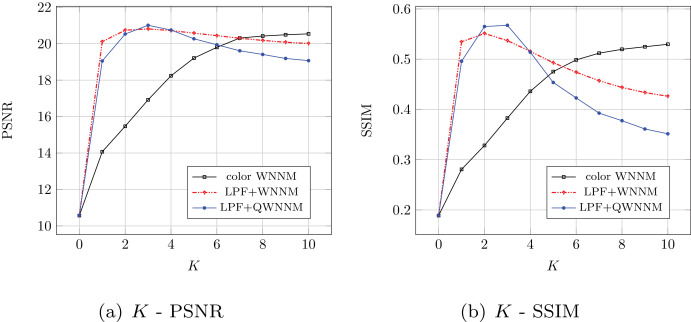 Quaternion-based weighted nuclear norm minimization for