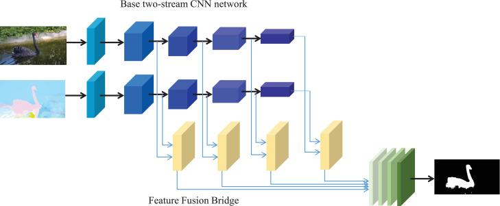 Refined video segmentation through global appearance regression
