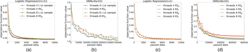 Convergence analysis of distributed stochastic gradient