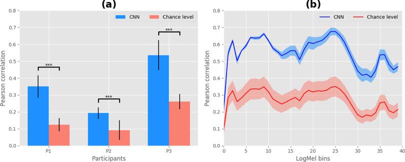 Interpretation of convolutional neural networks for speech