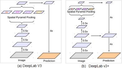 Survey on semantic segmentation using deep learning