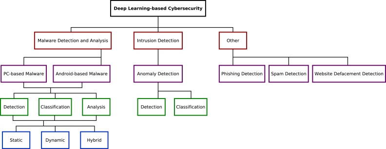 Application of deep learning to cybersecurity: A survey