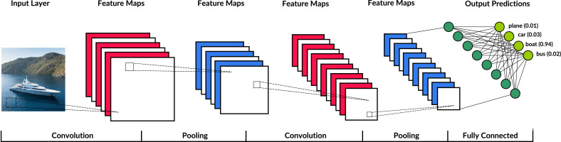 Application of deep learning to cybersecurity: A survey - ScienceDirect