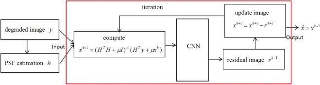 Joint blur kernel estimation and CNN for blind image