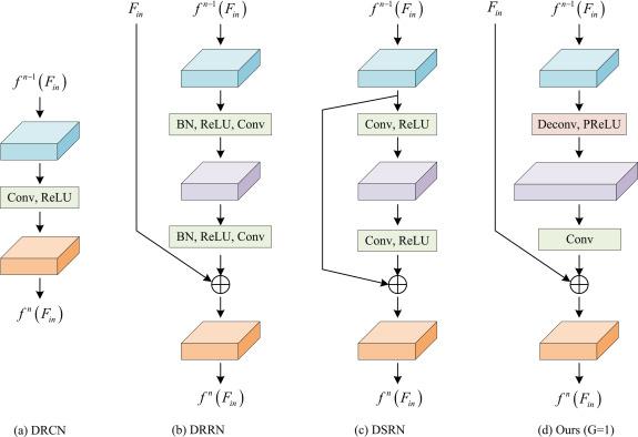 Deep recursive up-down sampling networks for single image super