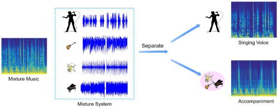 Blind monaural singing voice separation using rank-1 constraint