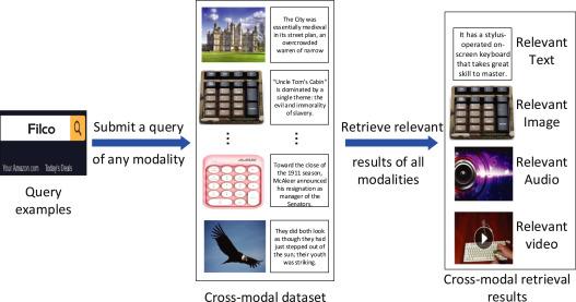 Adversarial cross-modal retrieval based on dictionary