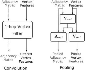 Graph convolutional network for multi-label VHR remote