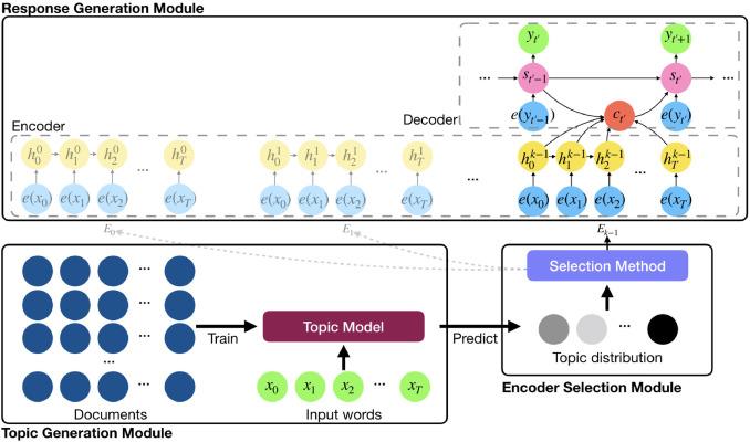 A multi-encoder neural conversation model - ScienceDirect
