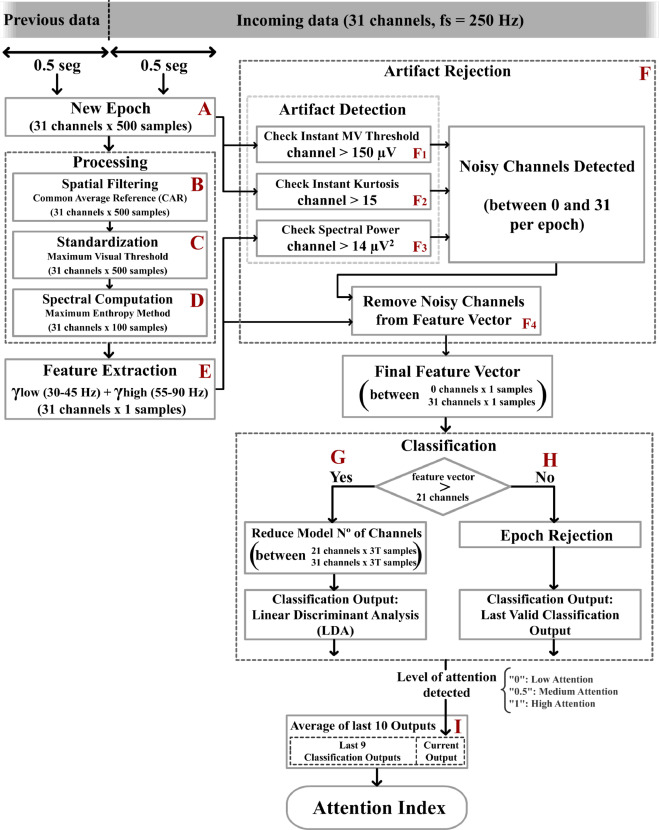 EEG model stability and online decoding of attentional demand during