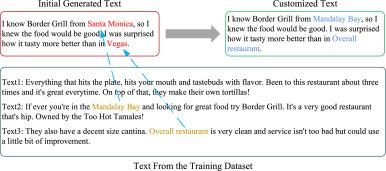 Customizable text generation via conditional text generative