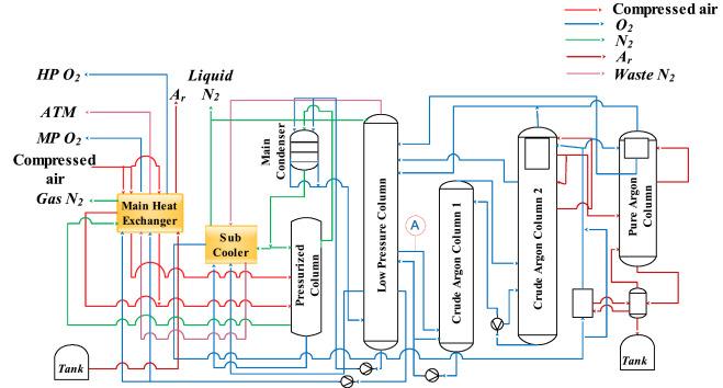 A novel variable selection algorithm for multi-layer