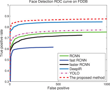 A fast face detection method via convolutional neural network