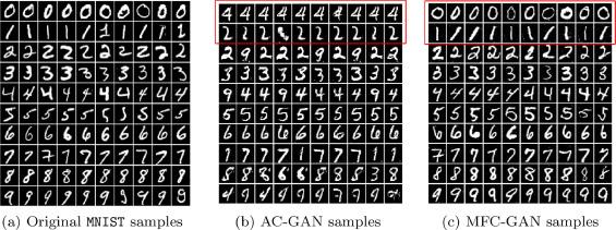 MFC-GAN: Class-imbalanced dataset classification using Multiple Fake