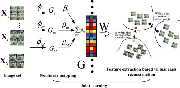 Multiple Kernel Dimensionality Reduction Based on Linear Regression