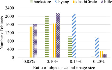 Coarse-to-Fine Object Detection in Unmanned Aerial Vehicle Imagery
