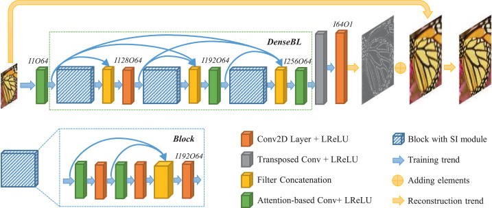 Densely convolutional attention network for image super