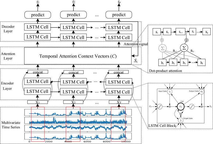 Multivariate Time Series Forecasting Via Attention Based Encoder Decoder Framework Sciencedirect
