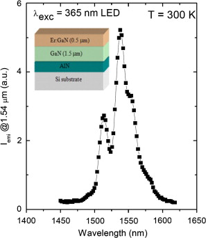 Near infrared photonic devices based on Er-doped GaN and