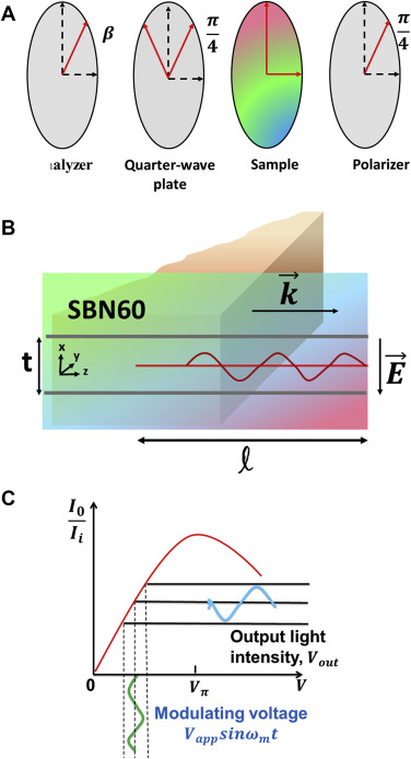 Demonstration of wide frequency bandwidth electro-optic