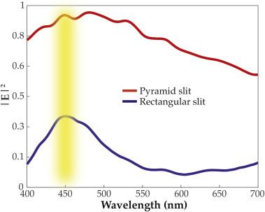 Pyramid-shaped plasmonic slit for optical transmission