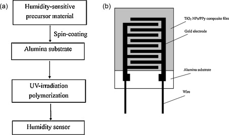 Organic/inorganic hybrid sensors: A review - ScienceDirect