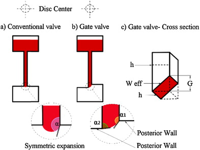 Gating Valve On Spinning Microfluidic Platforms A Flow Switch
