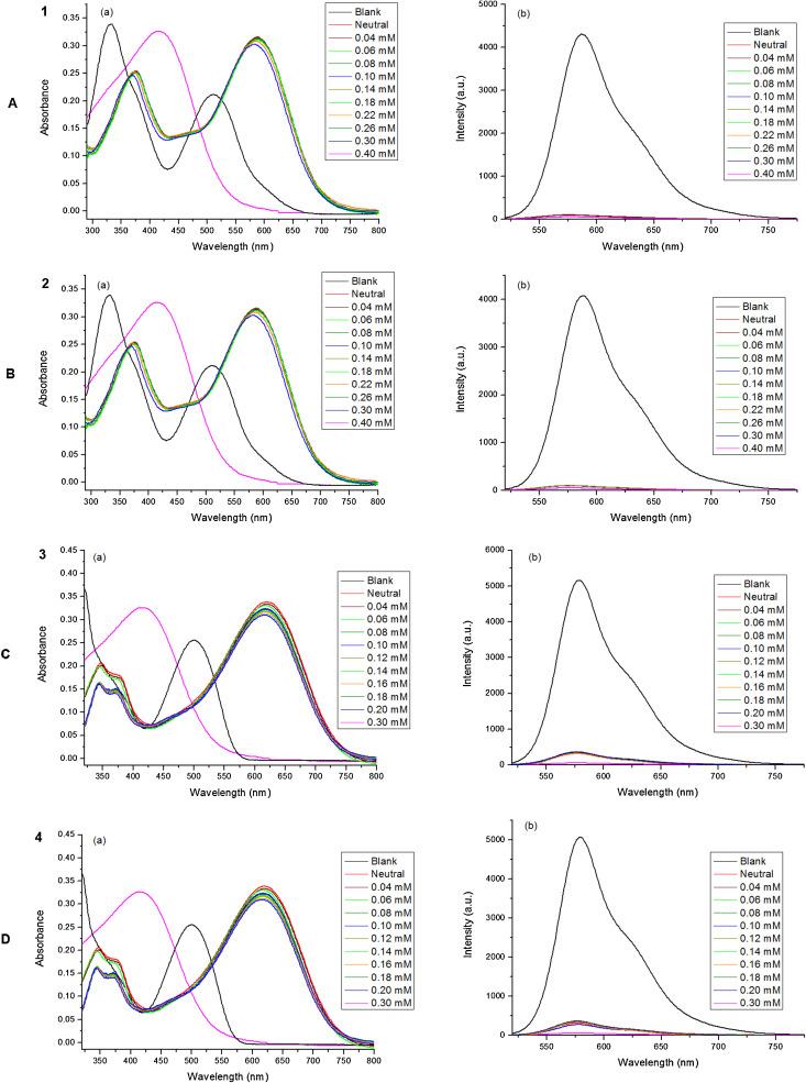 Colorimetric And Onoff Fluorescent Chemosensor For Fluoride Ion