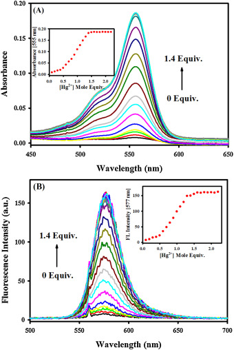 A highly selective fluorescent chemosensor for Hg2+ based on a