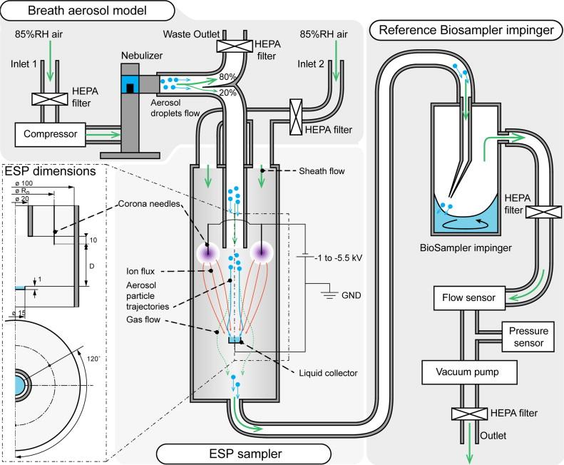 aerosol sampling using an electrostatic precipitator integrated with rh sciencedirect com