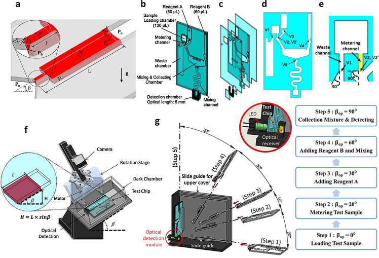 A Novel Lab On A Chip Design By Sequential Capillarygravitational