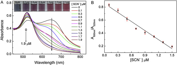 Colorimetric Detection Of Thiocyanate Based On Anti Aggregation Of