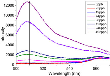 Detection of gold nanoparticles with different sizes using