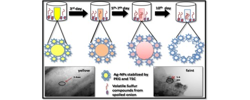 Silver based nanomaterial, as a selective colorimetric