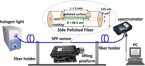 Surface plasmon resonance refractive sensor based on silver-coated