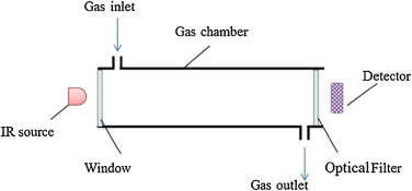 A review on non-dispersive infrared gas sensors: Improvement of ...