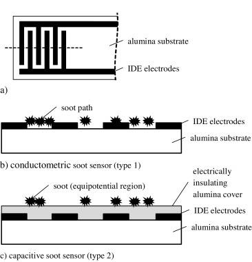 Capacitive soot sensor for diesel exhausts - ScienceDirect