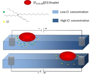 Electrotactic ionic liquid droplets - ScienceDirect