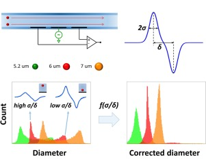 Mitigating positional dependence in coplanar electrode Coulter-type