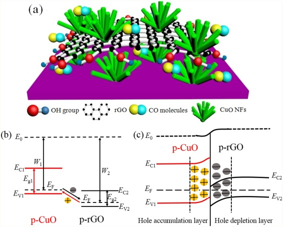 Carbon Monoxide Gas Sensing At Room Temperature Using Copper Oxide Decorated Graphene Hybrid Nanocomposite Prepared By Layer By Layer Self Assembly Sciencedirect