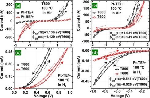 1 s2.0 S0925400517311784 gr5 effect of pt tio2 interface on room temperature hydrogen sensing man d tec els 500 wiring diagram at alyssarenee.co