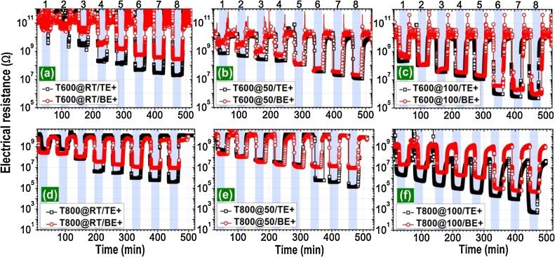 1 s2.0 S0925400517311784 gr6 effect of pt tio2 interface on room temperature hydrogen sensing man d tec els 500 wiring diagram at alyssarenee.co